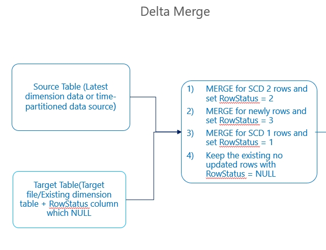SCD Implementation with Databricks Delta | zongbao blog()